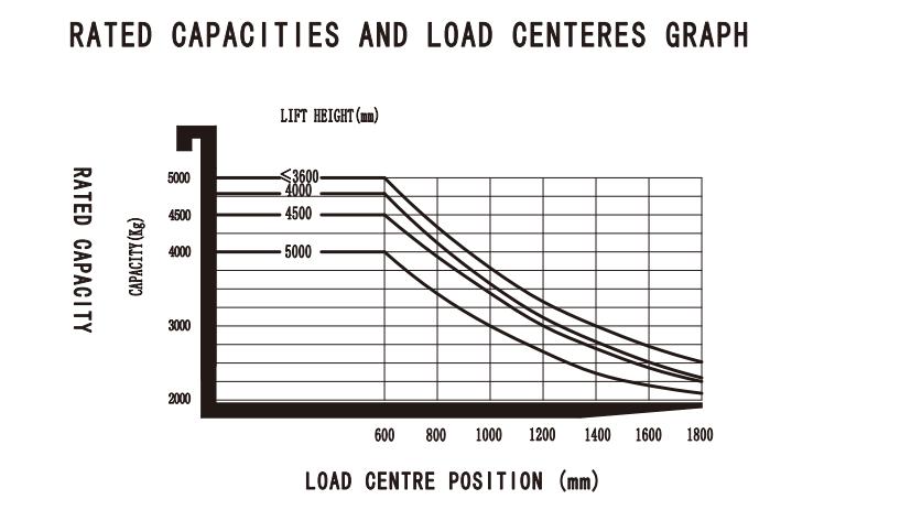 Biểu đồ miêu tả sức nâng của xe nâng 4 tấn CPCD40T8 theo chiều cao nâng và tâm tải trọng của hàng