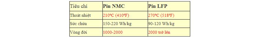 So sánh pin lithium NMC và LFP