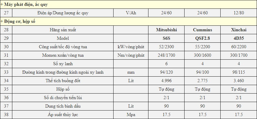 Chi tiết thông số kỹ thuật xe nâng 4 tân EP CPCD40T8
