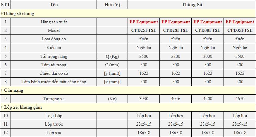 Xe nâng điện trung quốc pin lithium 2,5/2,8/3 tân, model CPD25/28/30FT8L