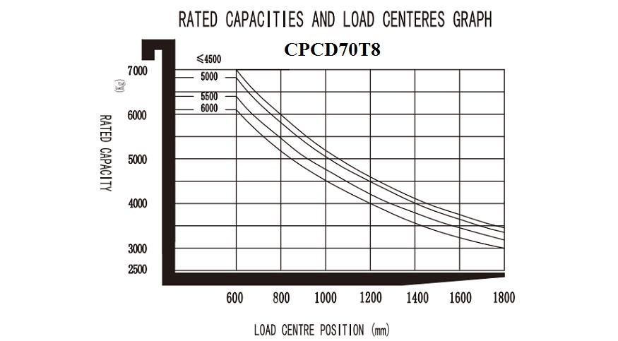 Chi tiết thông số kỹ thuật xe nâng EP 7 Tấn Model CPCD70T8